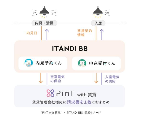 「PinTwith 賃貸」と「ITANDI BB」の連携イメージ