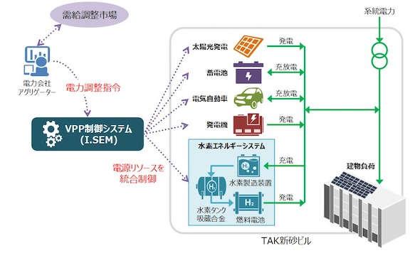 VPPシステムの構成