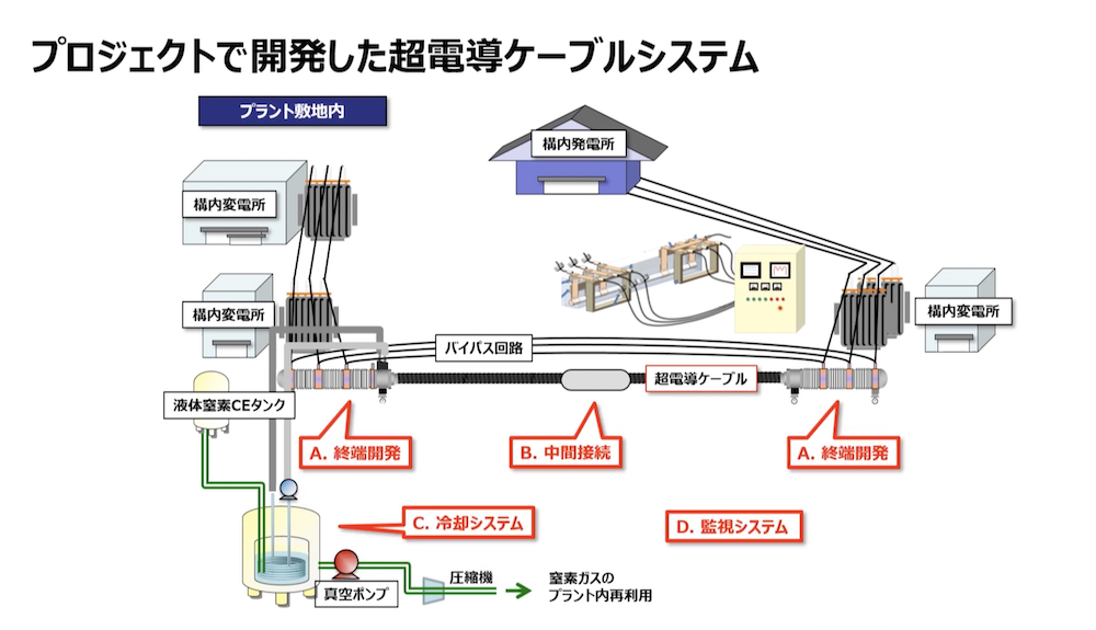 電力損失を95%削減する超電導ケーブル、横浜市の工場で実証導入がスタート