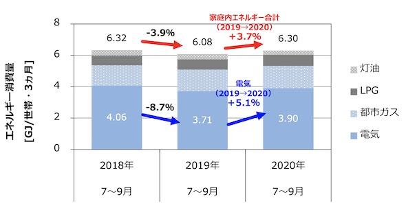 家庭のエネルギー消費量(電気・ガス・灯油の合計)の前年同期間比較 出典:住環境計画研究所