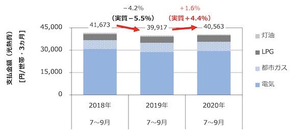 家庭の光熱費を比較したグラフ 出典:住環境計画研究所