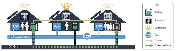 と は グリッド マイクロ マイクログリッド・テクノロジーが送電網を変革