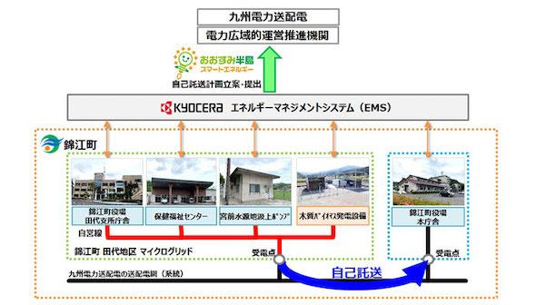 公共施設間の自己託送に関する実証実験の概念図