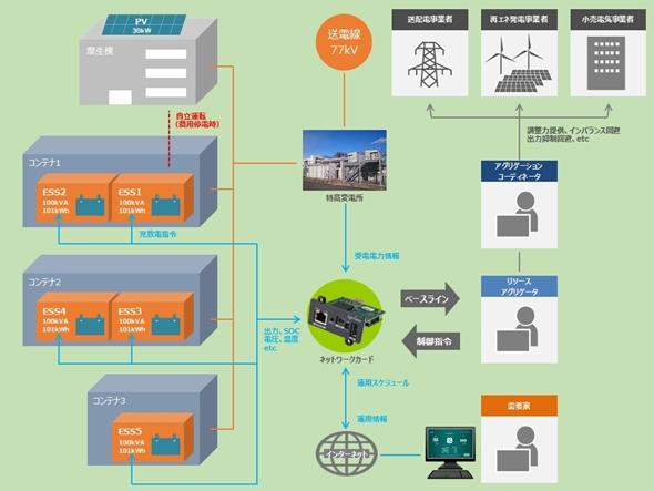 電力制御のイメージ