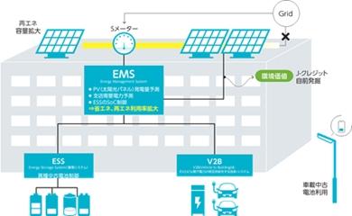 豊田支店エネルギーマネジメント実証モデル