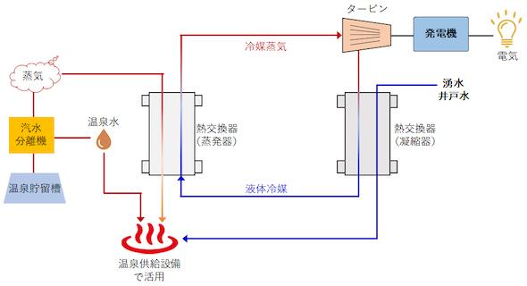 TAKENAKA奥飛騨地熱発電所の仕組み
