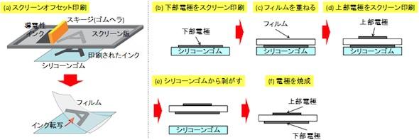 (a)スクリーンオフセット印刷の概要、(b)〜(f)静電容量型フィルム状近接センサーの電極作製法