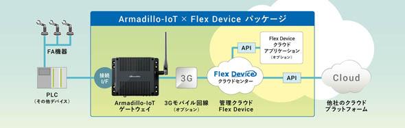 「Armadillo-IoT Flex Device パッケージ」