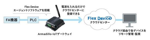 電源を入れるだけでFlex Deviceクラウドセンターに登録