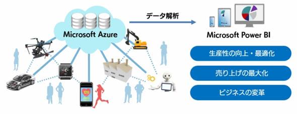Microsoft Azureを活用した「IoT構築サービス」の概要