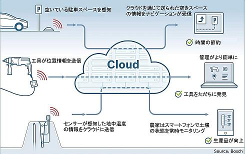 Bosch IoT Cloudの運用事例