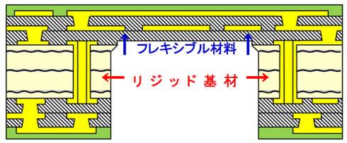 6層ビルドアップTYPE(2-2-2)