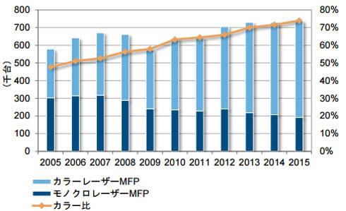 国内レーザープリンタ複合機の出荷台数とカラー比推移:2005〜2015年 出典:IDC Japan