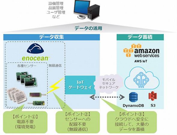 「EnOcean」と「AWS IoT」の連携イメージ