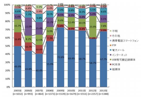 漏えい経路比率の経年変化(件数) ※出典:日本ネットワークセキュリティ協会