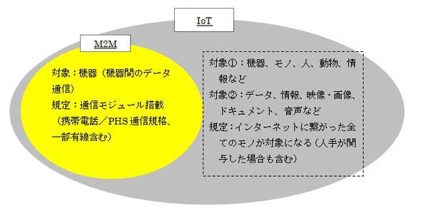 IoTの概念(作成:矢野経済研究所)