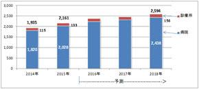 シード・プランニング 電子カルテ/PACS市場調査