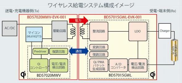 ワイヤレス給電システムの構成例