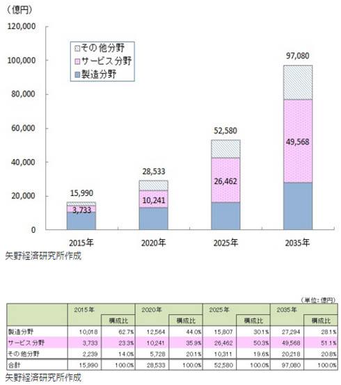 日本のロボット産業の足元市場規模推計