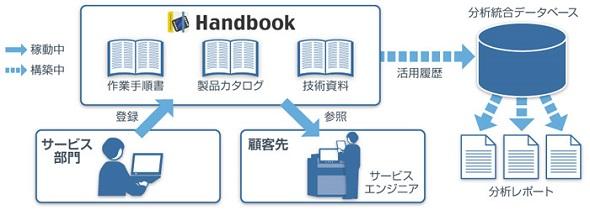 日立ハイテクフィールディングの「Handbook」利用イメージ