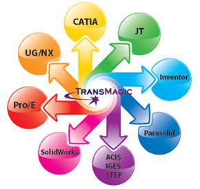 マルチCAD対応ビュワー&変換機能