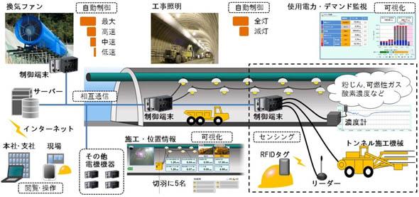 開発したシステムの概念図