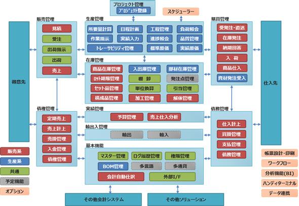 R-PiCS NX 標準機能マップ