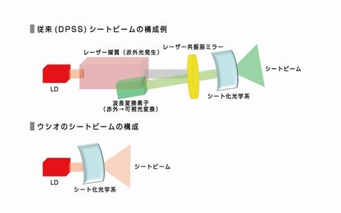 シートビーム光源の比較