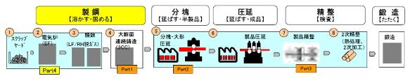 鋼材生産プロセス改革の概要