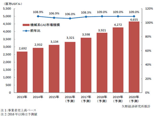 機械系CAE 世界市場規模推移・予測