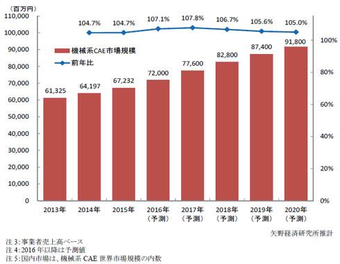 機械系CAE 国内市場規模推移・予測