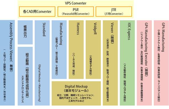 VPS製品構成
