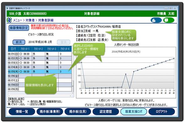 介護健診ネットワーク上での服薬支援クラウドサービス参照画面イメージ