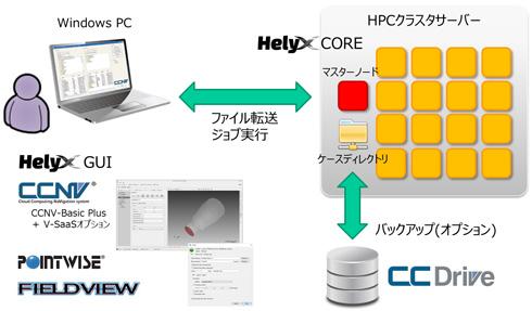 HELYX on Cloudの基本構成