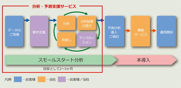 分析・予測支援サービスの導入プロセス