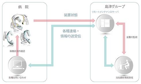 Site-View Plusの取り扱い概要図