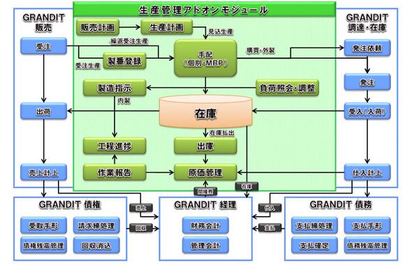 生産管理アドオンモジュールの主な機能・特長