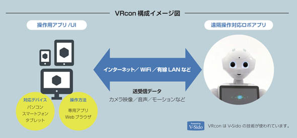「VRcon for Pepper」の構成イメージ図(出典:アスラテック)