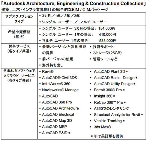 建築、土木・インフラ業界向けの総合的なBIM/CIMパッケージ「Autodesk Architecture,Engineering&Construction Collection」