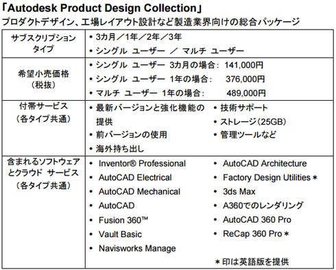 プロダクトデザイン、工場レイアウト設計など製造業界向けの総合パッケージ「Autodesk Product Design Collection」