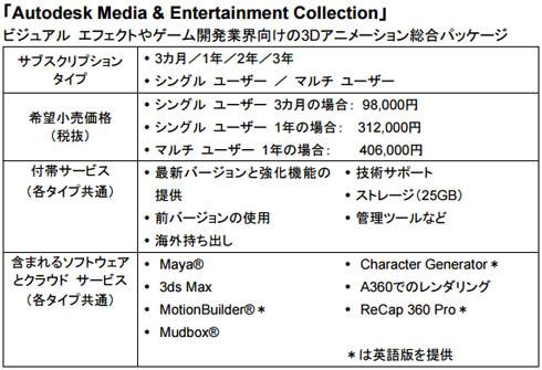 ビジュアルエフェクトやゲーム開発業界向けの3Dアニメーション総合パッケージ「Autodesk Media & Entertainment Collection」