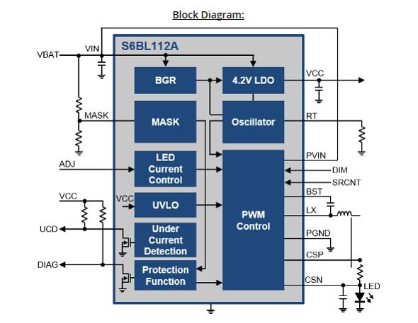 車載LEDドライバー「S6BL112A」のブロック図