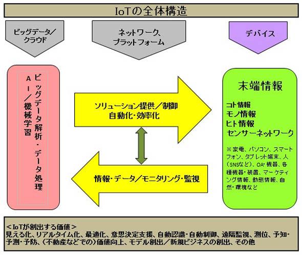 図1 IoTとセンサーネットワークの関連(作成:矢野経済研究所)