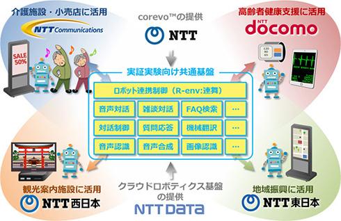 NTT各社の取り組み