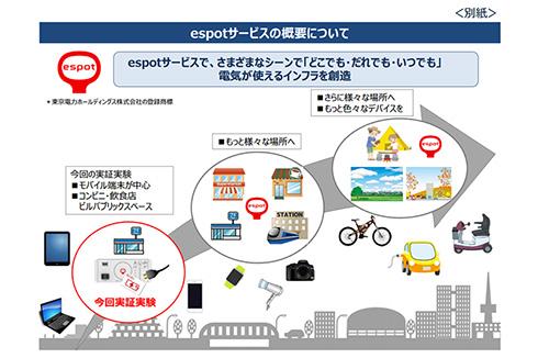 公衆電源サービス「espot」の概略