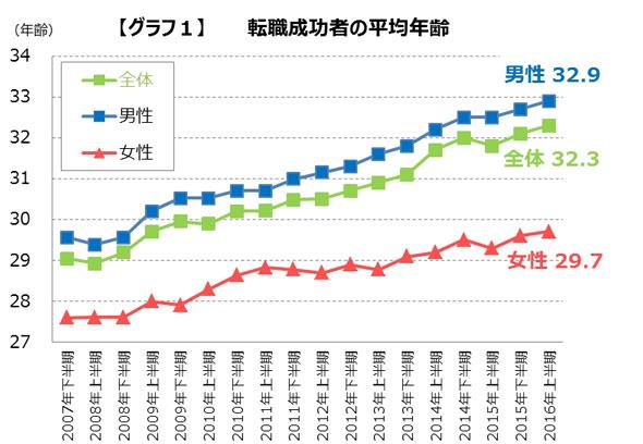 転職成功者の平均年齢(出展:DODA)