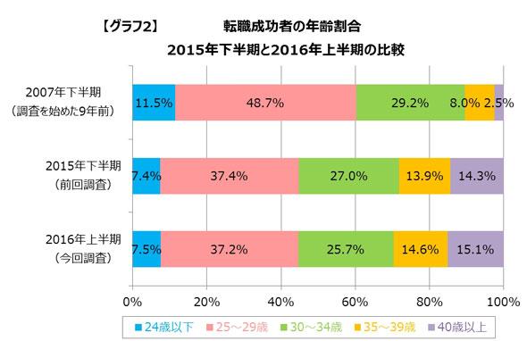 転職成功者の年齢割合(出展:DODA)
