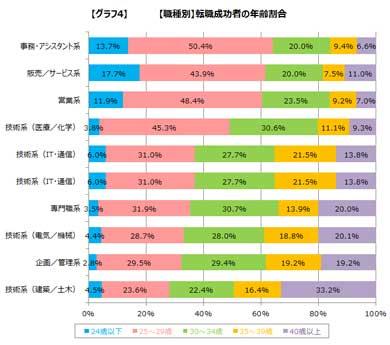 【職種別】転職成功者の年齢割合(出展:DODA)