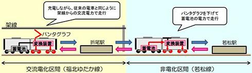 図2 交流電化区間と非電化区間の電力供給イメージ(画像をクリックすると拡大)。出典:JR九州
