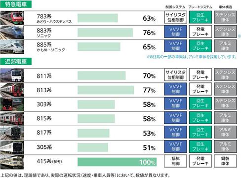 図6 省エネ型車両の電力消費量比較(画像をクリックすると拡大)。VVVF:可変電圧・可変周波数。出典:JR九州